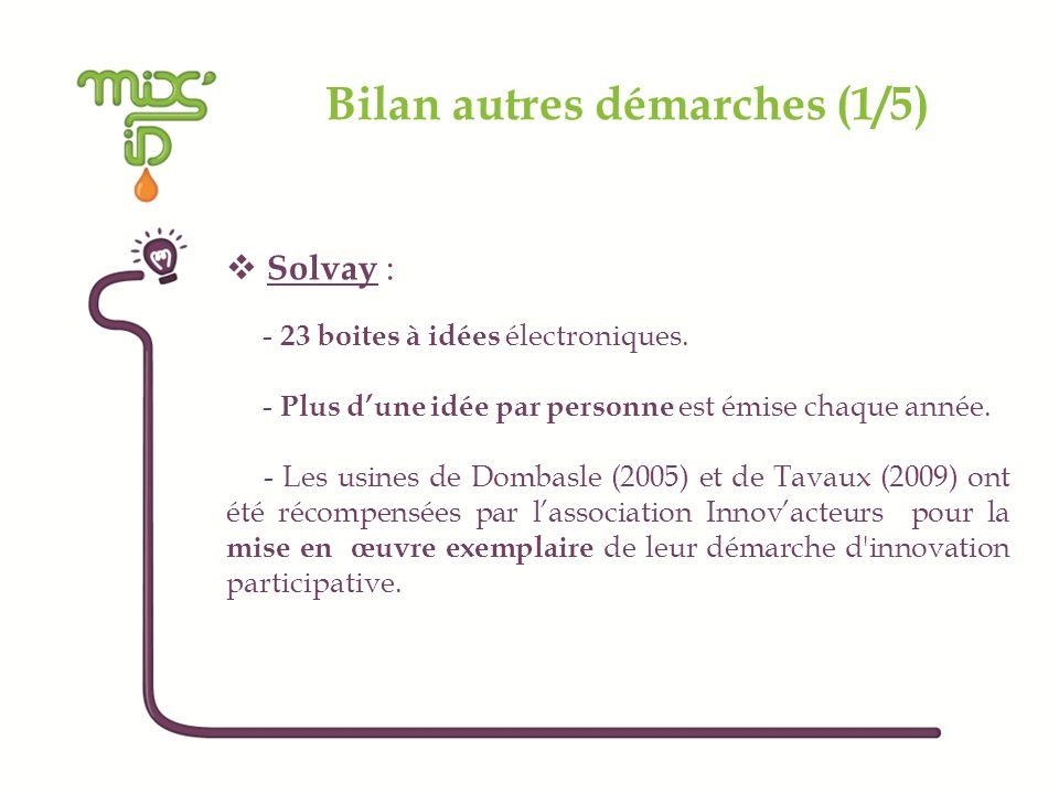 Bilan autres démarches (1/5) Solvay : - 23 boites à idées électroniques. - Plus dune idée par personne est émise chaque année. - Les usines de Dombasl