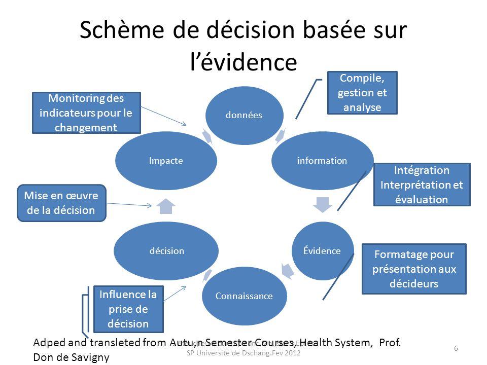 Le circuit de linformation sanitaire Les sources le traitement et la décision J Ateudjieu.