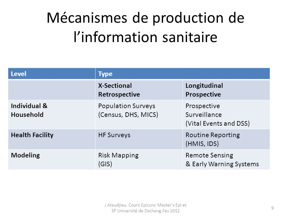 Mécanismes de production de linformation sanitaire LevelType X-Sectional Retrospective Longitudinal Prospective Individual & Household Population Surv
