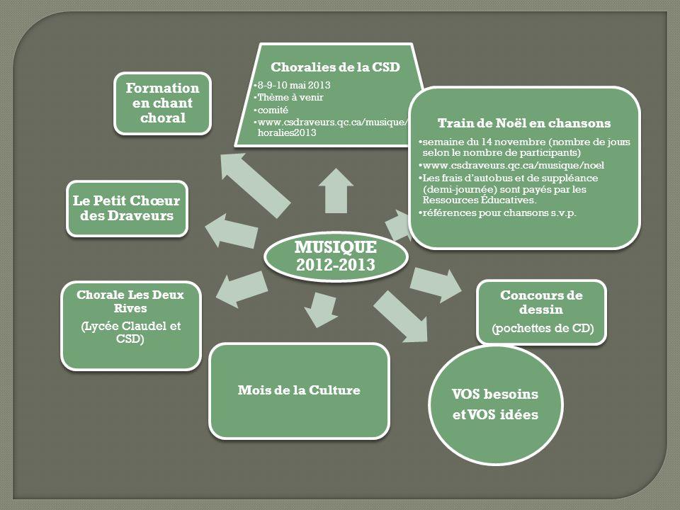 MUSIQUE 2012-2013 Choralies de la CSD 8-9-10 mai 2013 Thème à venir comité www.csdraveurs.qc.ca/musique/c horalies2013 Train de Noël en chansons semai