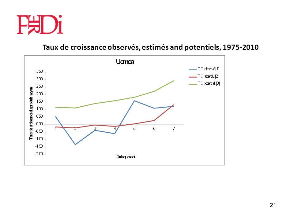 21 Taux de croissance observés, estimés and potentiels, 1975-2010