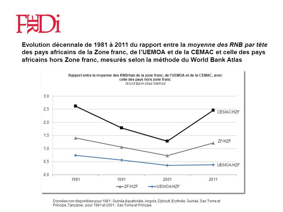 19 Résultats obtenus Moyenne des taux de croissance annuels et gains pour les pays membres, mesurés sur 7périodes quinquennales de 1975 à 2010 UEMOA CEMAC 1) Observed rate of GDPpc 0.3 0.6 2) Estimated rate 0.2 1.2 3) Potential rate 1.8 2.8 4) Potential gain = (3)-(2)= (5)+(6) 1.6 1.6 5) From larger population size 1.2 1.3 6) From lower export instability 0.4 0.3