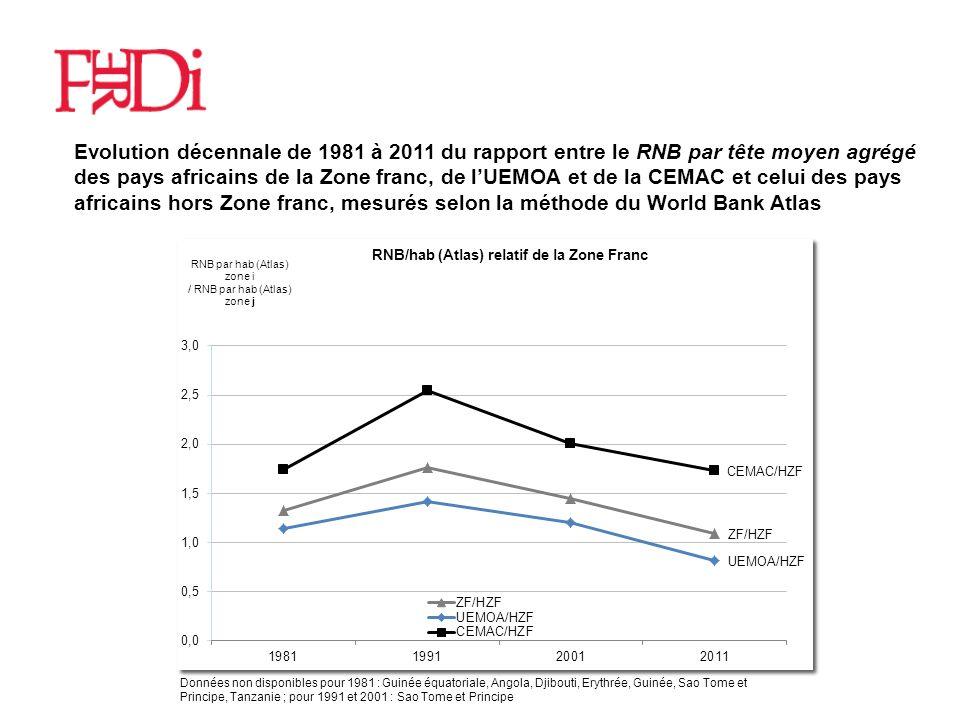 Réserves sur la comparaison des tendances brutes de revenu par tête La croissance économique nest pas le seul critère de performance: sont à considérer la réduction de la pauvreté, lamélioration de la santé...(résultats moins bons en CEMAC quen UEMOA, mais à partir de niveaux supérieurs ), mais aussi la paix et la sécurité (graphique) Elle peut être plus moins génératrice dune réduction de pauvreté: plutôt plus en ZF, peut-être pas en CEMAC (graph) La comparaison des tendances brutes ne permet pas de juger de limpact de lintégration, en raison de linfluence des autres facteurs, particulièrement importants en CEMAC