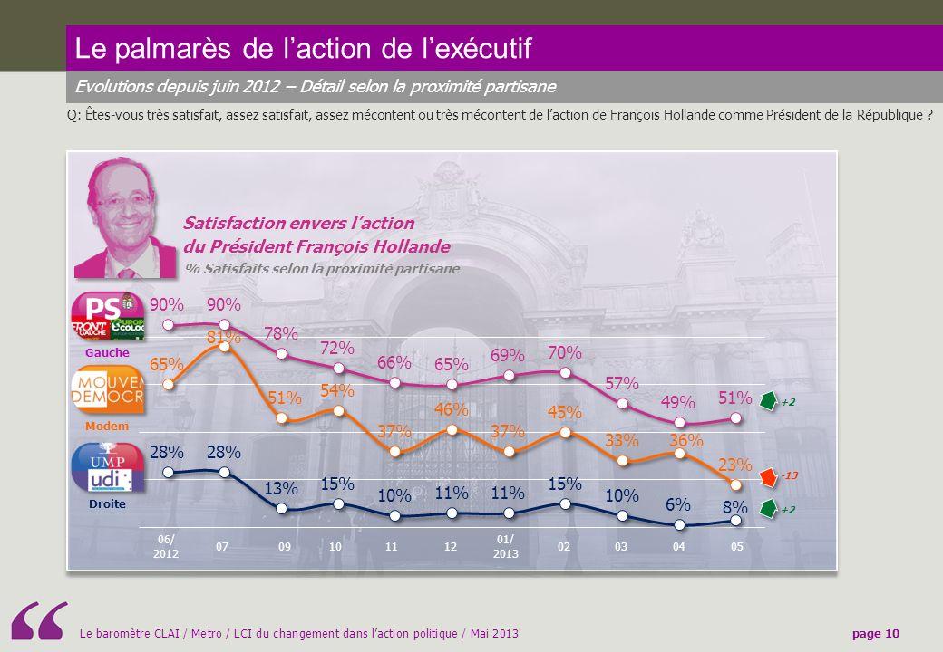 Le baromètre CLAI / Metro / LCI du changement dans laction politique / Mai 2013page 10 Le palmarès de laction de lexécutif Evolutions depuis juin 2012 – Détail selon la proximité partisane Q: Êtes-vous très satisfait, assez satisfait, assez mécontent ou très mécontent de laction de François Hollande comme Président de la République .