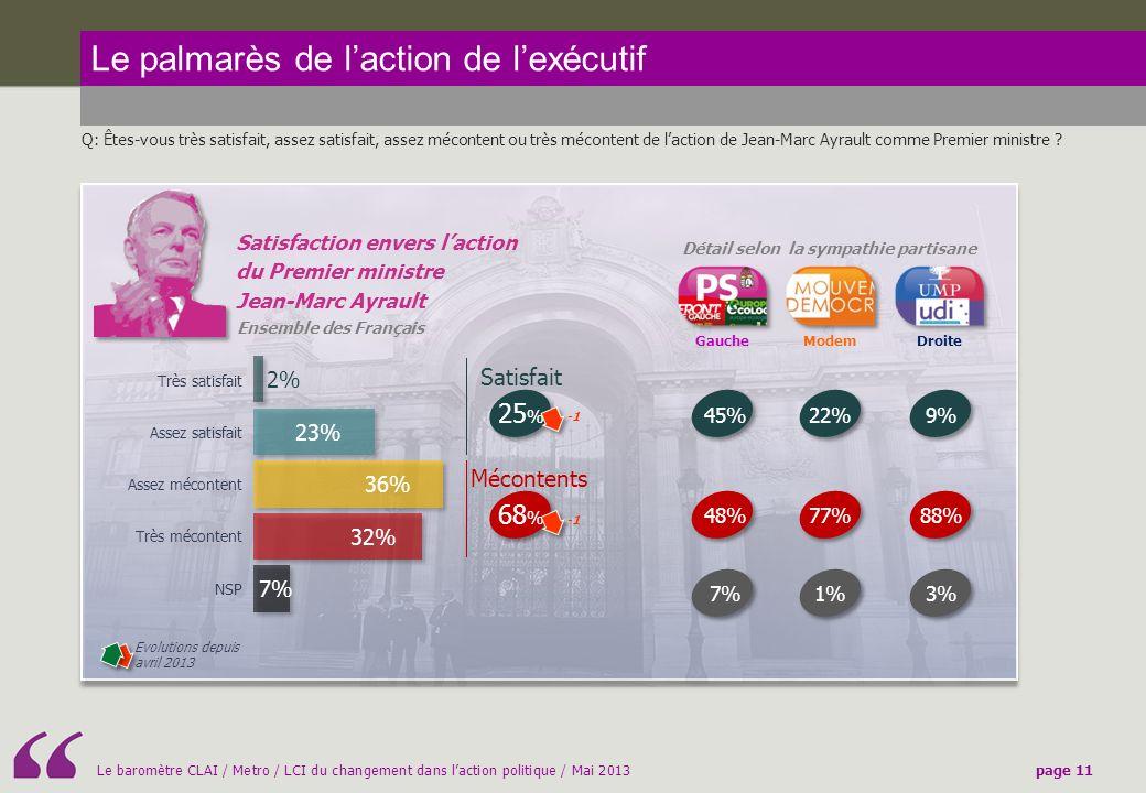 Le baromètre CLAI / Metro / LCI du changement dans laction politique / Mai 2013page 11 Le palmarès de laction de lexécutif Q: Êtes-vous très satisfait, assez satisfait, assez mécontent ou très mécontent de laction de Jean-Marc Ayrault comme Premier ministre .