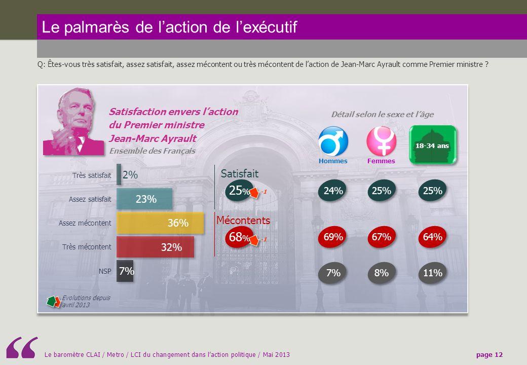 Le baromètre CLAI / Metro / LCI du changement dans laction politique / Mai 2013page 12 Le palmarès de laction de lexécutif Q: Êtes-vous très satisfait, assez satisfait, assez mécontent ou très mécontent de laction de Jean-Marc Ayrault comme Premier ministre .
