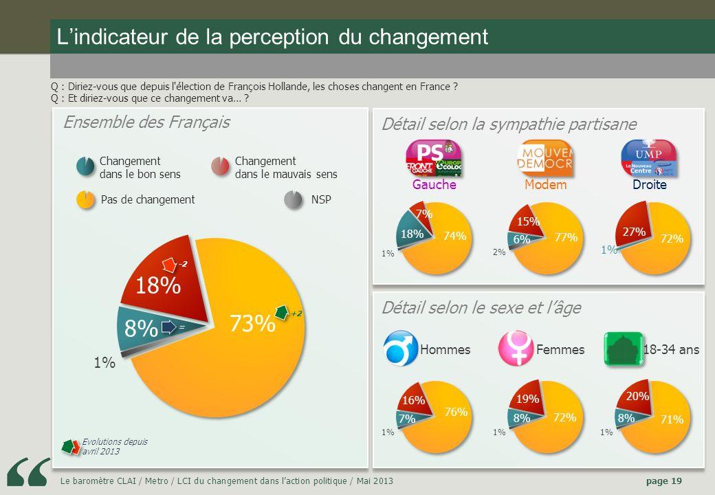 Le baromètre CLAI / Metro / LCI du changement dans laction politique / Mai 2013page 19 Lindicateur de la perception du changement Q : Diriez-vous que depuis l élection de François Hollande, les choses changent en France .