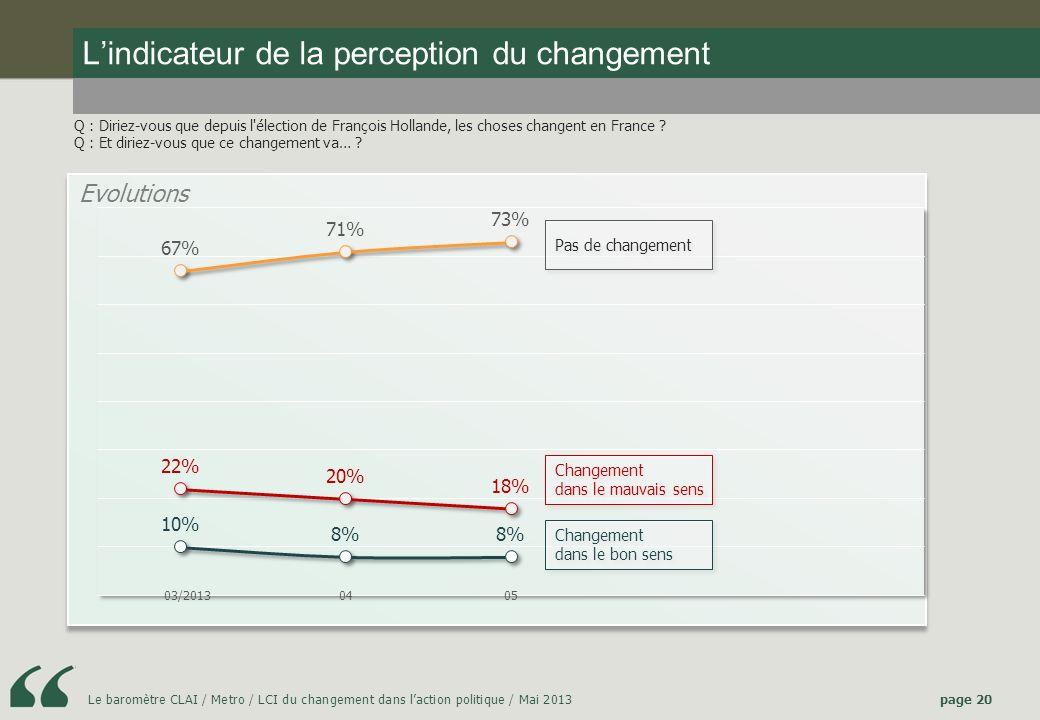 Le baromètre CLAI / Metro / LCI du changement dans laction politique / Mai 2013page 20 Lindicateur de la perception du changement Q : Diriez-vous que depuis l élection de François Hollande, les choses changent en France .