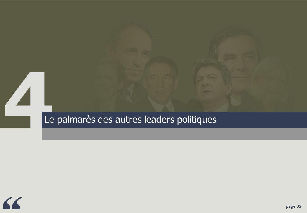 page 32 Résultats 4 Le palmarès des autres leaders politiques