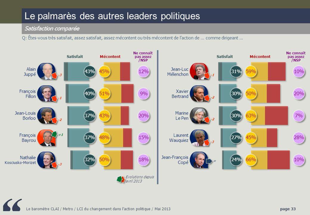 Le baromètre CLAI / Metro / LCI du changement dans laction politique / Mai 2013page 33 Q: Êtes-vous très satisfait, assez satisfait, assez mécontent ou très mécontent de laction de … comme dirigeant … Le palmarès des autres leaders politiques Satisfaction comparée SatisfaitMécontent Ne connaît pas assez /NSP Alain Juppé 43% 45%12% François Fillon 40% 51%9% Jean-Louis Borloo 37% 43%20% François Bayrou 37% 48%15% Nathalie Kosciusko-Morizet 32% 50%18% SatisfaitMécontent Ne connaît pas assez /NSP Jean-Luc Mélenchon 31% 59%10% Xavier Bertrand 30% 50%20% Marine Le Pen 30% 63%7% Laurent Wauquiez 27% 45%28% Jean-François Copé 24% 66%10% Evolutions depuis avril 2013 +1 -3 -2 -3 -2 = -2 -3