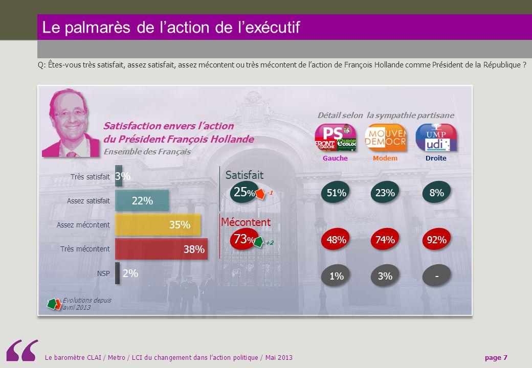 Le baromètre CLAI / Metro / LCI du changement dans laction politique / Mai 2013page 7 Le palmarès de laction de lexécutif Q: Êtes-vous très satisfait, assez satisfait, assez mécontent ou très mécontent de laction de François Hollande comme Président de la République .
