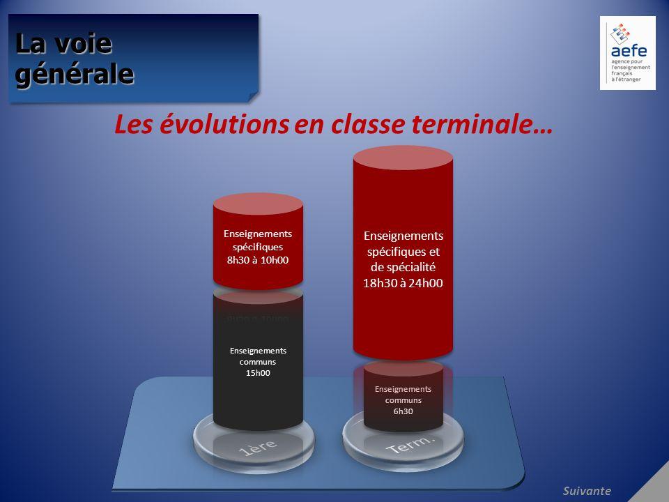 Les évolutions en classe terminale… La voie générale Suivante