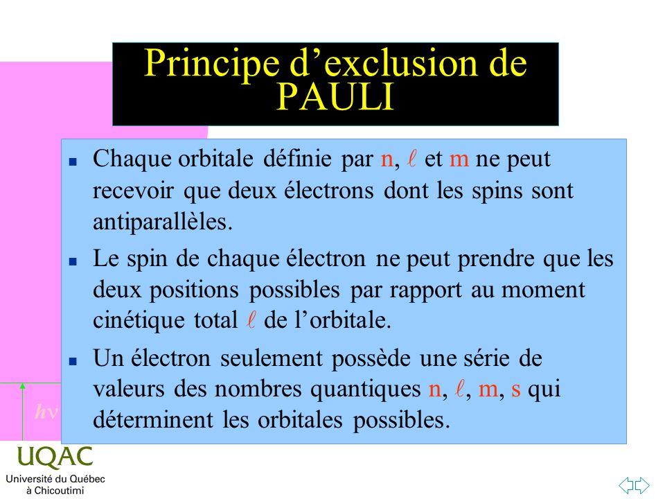 h Principe dexclusion de PAULI n Chaque orbitale définie par n, et m ne peut recevoir que deux électrons dont les spins sont antiparallèles.