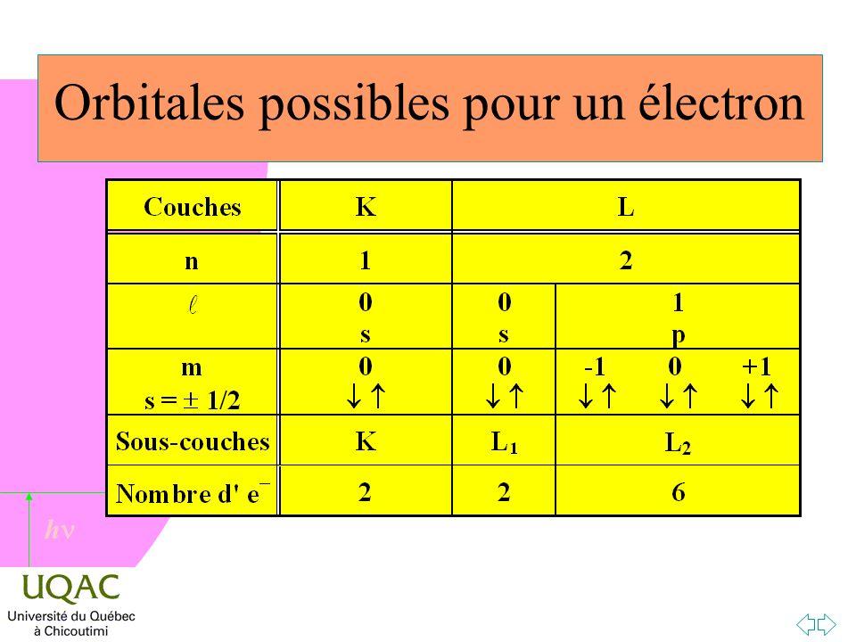 h Orbitales possibles pour un électron