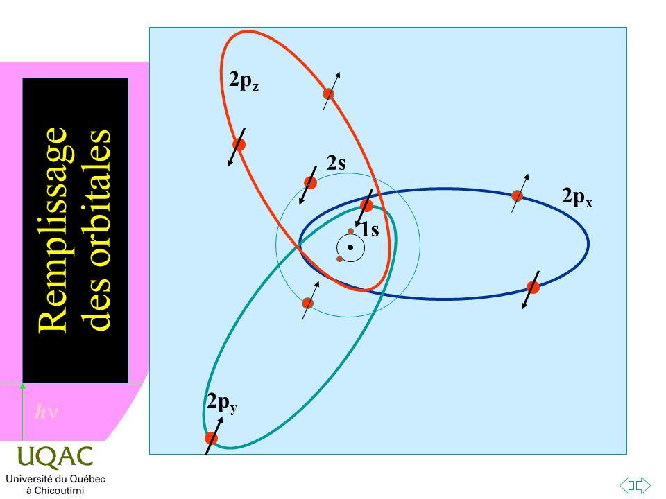 h Remplissage des orbitales 2p x 2p y 2p z 1s 2s