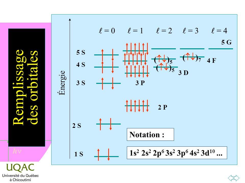 h Remplissage des orbitales Énergie 1 S 5 G 2 S 2 P 3 D 5 S = 0 = 1 = 2 = 3 = 4 4 S 3 S3 P 4 F ( ) 5 ( ) 7 Notation : 1s 2 1s 2 2s 2 1s 2 2s 2 2p 6 1s 2 2s 2 2p 6 3s 2 1s 2 2s 2 2p 6 3s 2 3p 6 1s 2 2s 2 2p 6 3s 2 3p 6 4s 2 1s 2 2s 2 2p 6 3s 2 3p 6 4s 2 3d 10 1s 2 2s 2 2p 6 3s 2 3p 6 4s 2 3d 10...