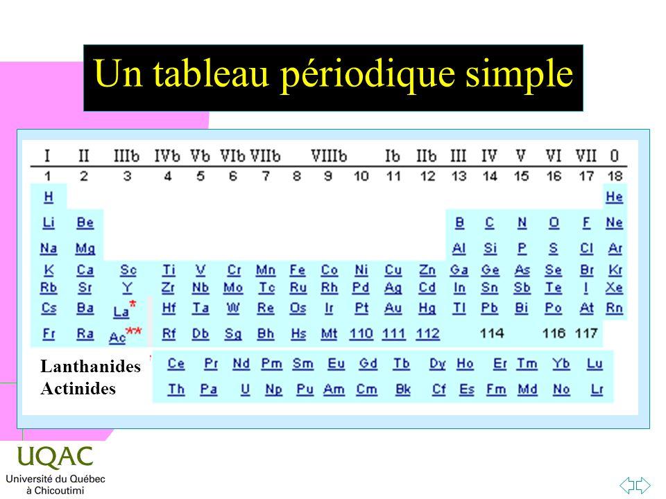 h Un tableau périodique simple Lanthanides Actinides