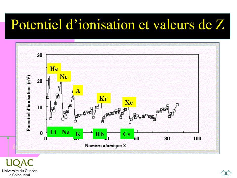 h Potentiel dionisation et valeurs de Z He Ne A Kr Xe LiNa KRbCs