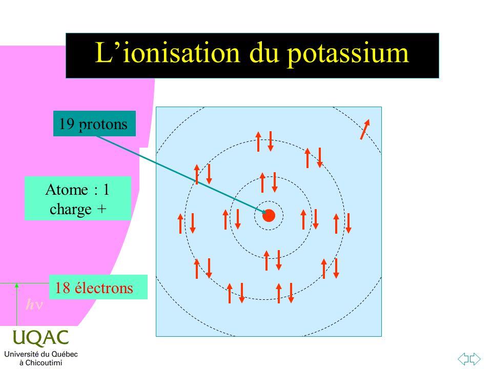 h Lionisation du potassium 19 protons 19 électrons Atome : charge nulle 18 électrons Atome : 1 charge +
