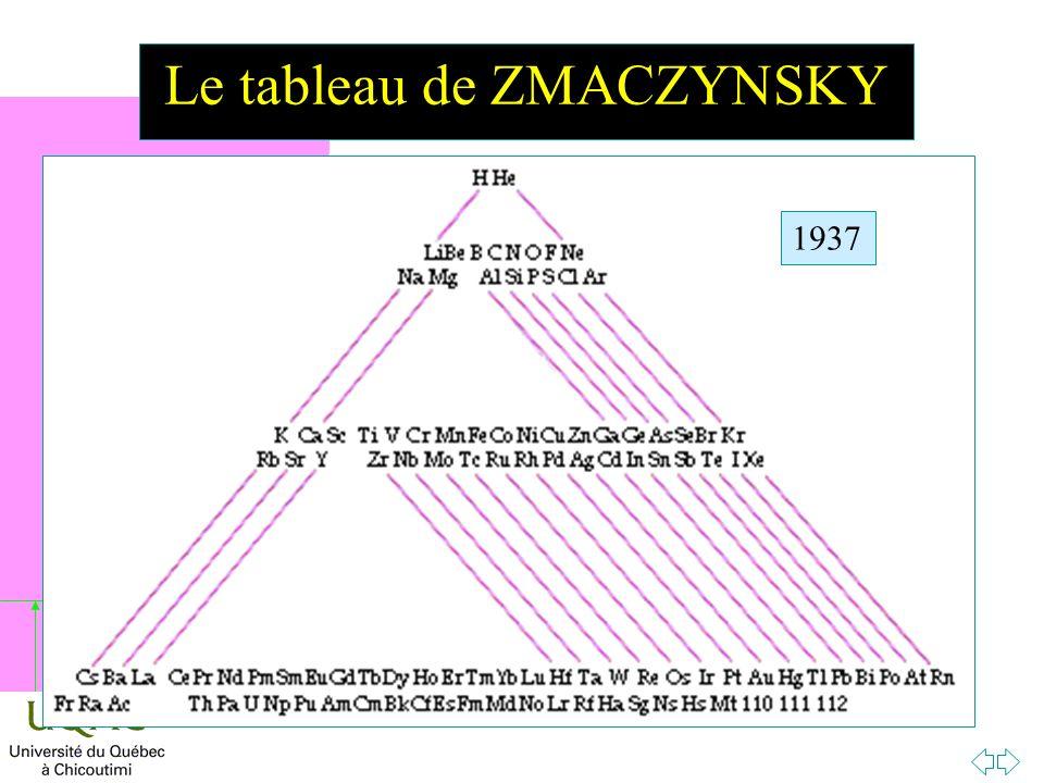 h Le tableau de ZMACZYNSKY 1937