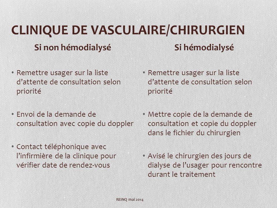 CLINIQUE DE VASCULAIRE/CHIRURGIEN Remettre usager sur la liste dattente de consultation selon priorité Envoi de la demande de consultation avec copie