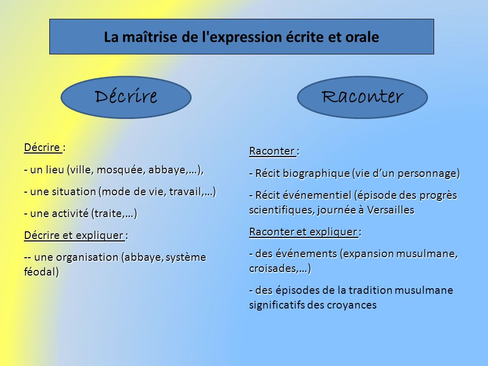 La maîtrise de l'expression écrite et orale Raconter : - Récit biographique (vie dun personnage) - Récit événementiel (épisode des progrès scientifiqu