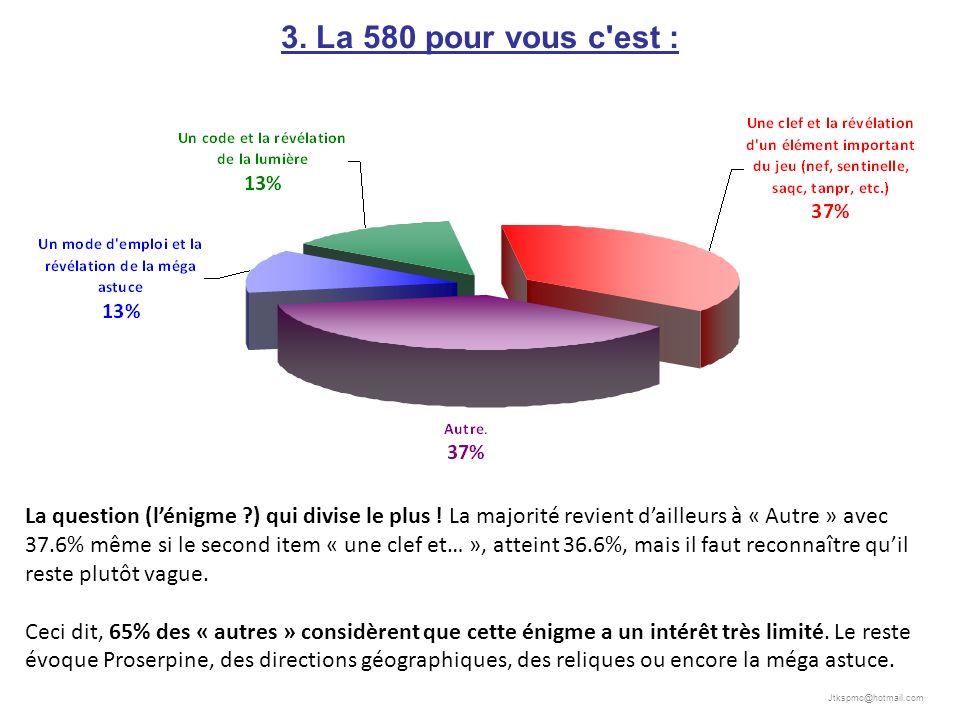 Jtkspmc@hotmail.com 3. La 580 pour vous c est : La question (lénigme ) qui divise le plus .