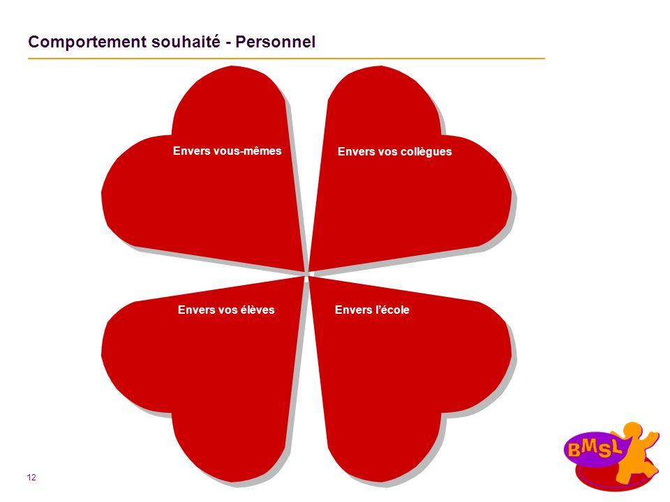 12 Comportement souhaité - Personnel Envers vos élèvesEnvers lécole Envers vous-mêmes Envers vos collègues