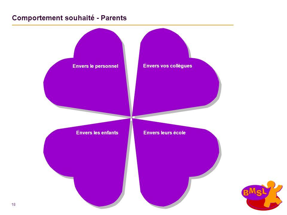 18 Comportement souhaité - Parents Envers les enfantsEnvers leurs école Envers vos collègues Envers le personnel