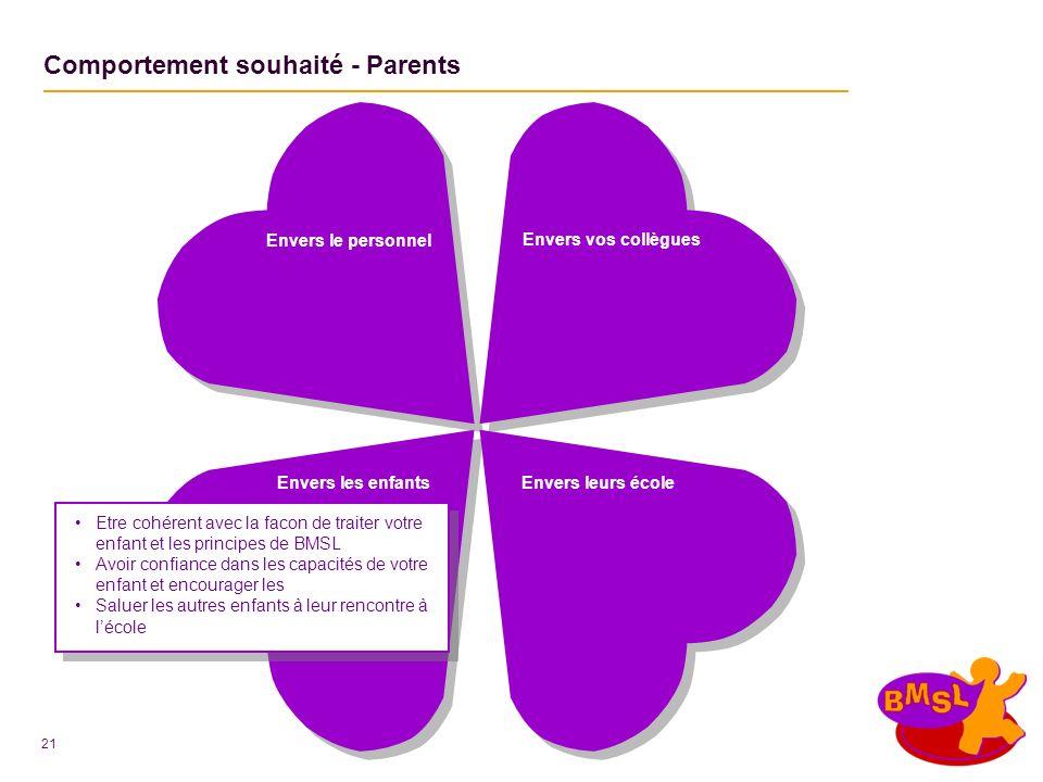 21 Envers les enfants Comportement souhaité - Parents Envers leurs école Etre cohérent avec la facon de traiter votre enfant et les principes de BMSL