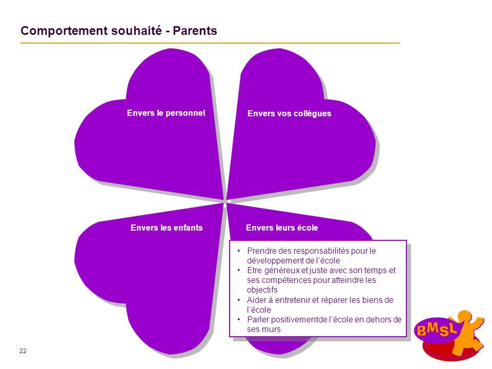 22 Envers les enfants Comportement souhaité - Parents Envers leurs école Envers vos collègues Prendre des responsabilités pour le développement de léc