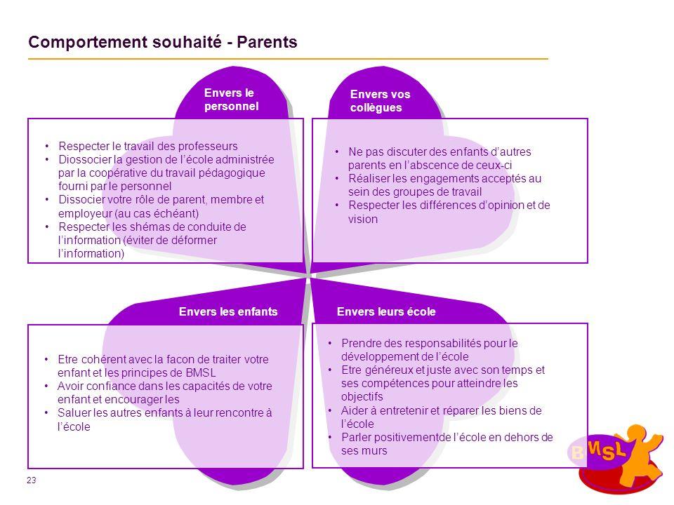 23 Envers les enfants Comportement souhaité - Parents Envers leurs école Envers vos collègues Envers le personnel Respecter le travail des professeurs