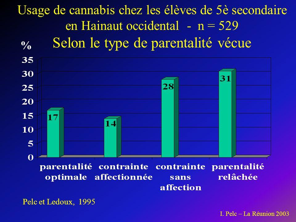 Pelc et Ledoux, 1995 Usage de cannabis chez les élèves de 5è secondaire en Hainaut occidental - n = 529 Selon le type de parentalité vécue % I.
