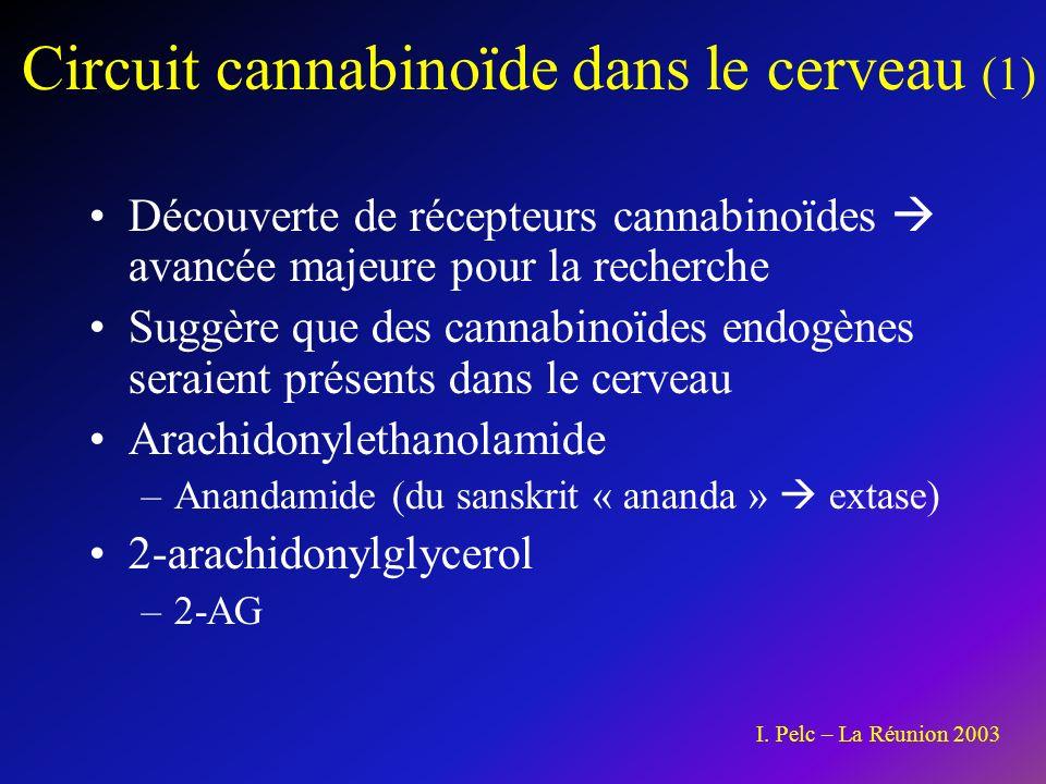 Circuit cannabinoïde dans le cerveau (1) Découverte de récepteurs cannabinoïdes avancée majeure pour la recherche Suggère que des cannabinoïdes endogènes seraient présents dans le cerveau Arachidonylethanolamide –Anandamide (du sanskrit « ananda » extase) 2-arachidonylglycerol –2-AG I.