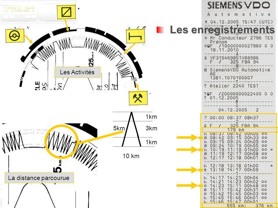 Le tachygraphe électronique GG. 18 mai 2014 R.T.I.T. Page 23/47 Les enregistrements Les enregistrements Les Activités 10 km 5km 1km 3km 1km La distanc