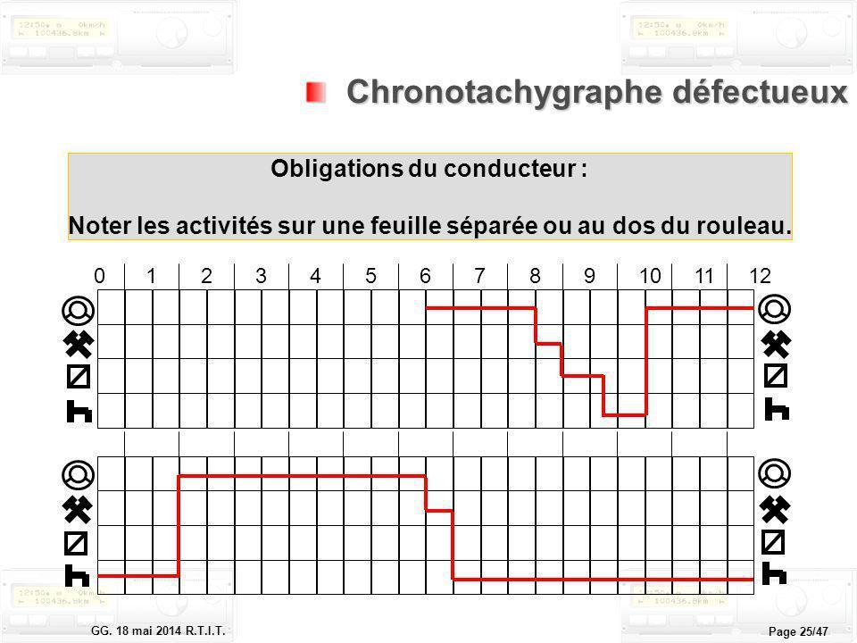 Le tachygraphe électronique GG. 18 mai 2014 R.T.I.T. Page 25/47 0123456789101112 Chronotachygraphe défectueux Chronotachygraphe défectueux Obligations