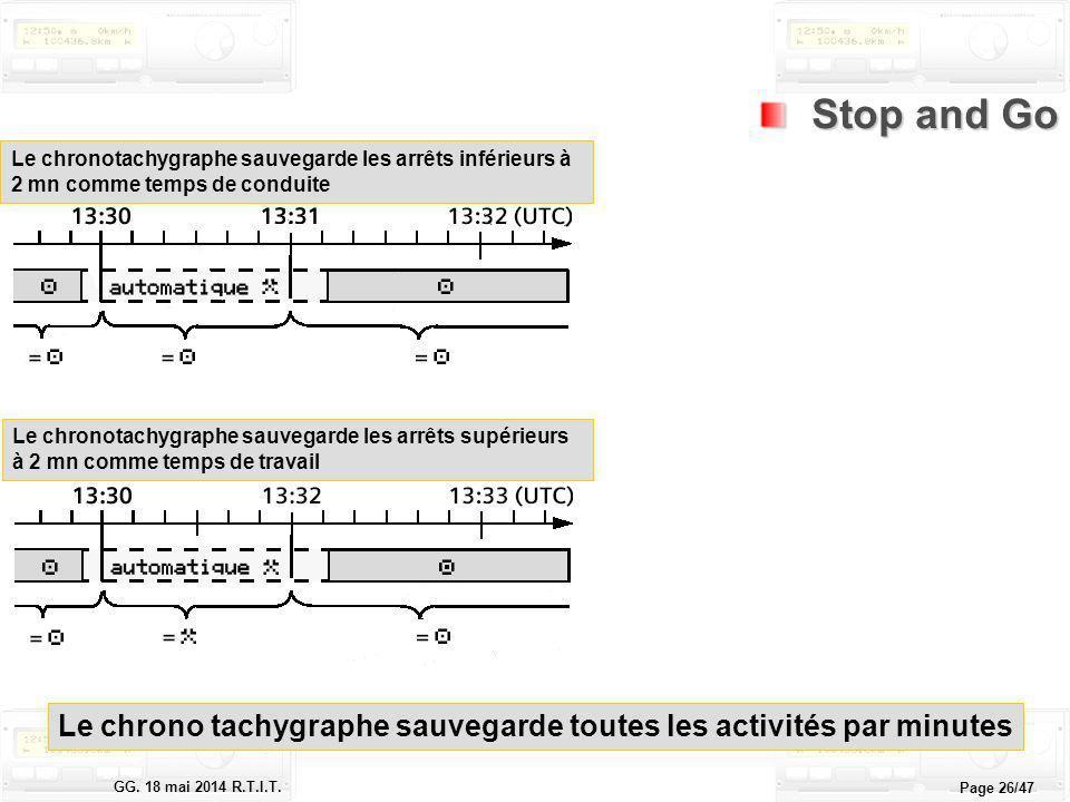 Le tachygraphe électronique GG. 18 mai 2014 R.T.I.T. Page 26/47 Le chronotachygraphe sauvegarde les arrêts inférieurs à 2 mn comme temps de conduite L