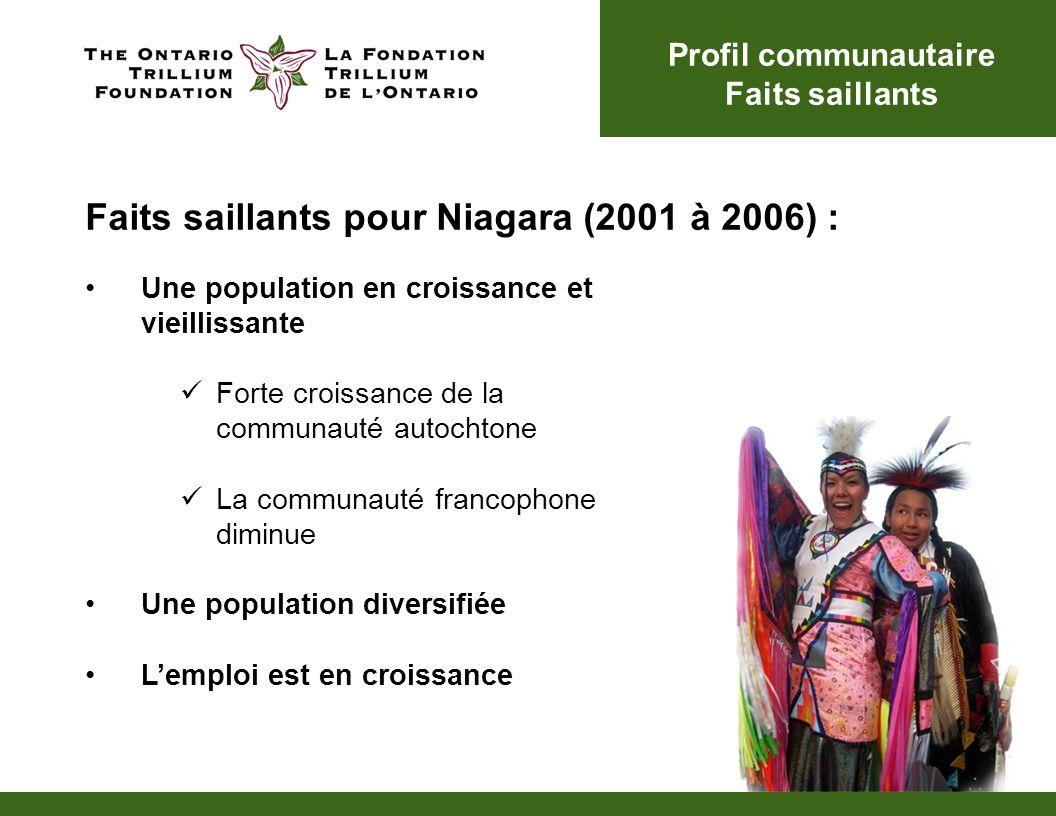 Une population en croissance et vieillissante Forte croissance de la communauté autochtone La communauté francophone diminue Une population diversifiée Lemploi est en croissance Profil communautaire Faits saillants Faits saillants pour Niagara (2001 à 2006) :