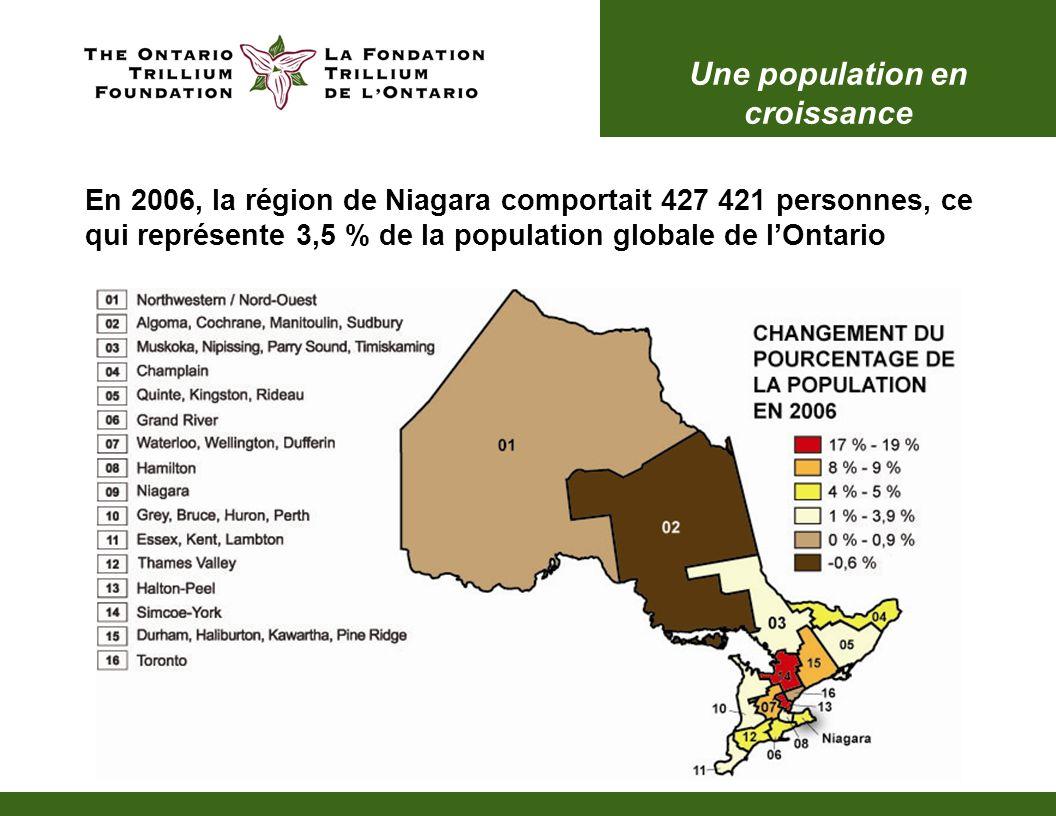 Une population en croissance La population de Niagara augmente plus rapidement par rapport à la période quinquennale précédente Les taux de croissance de Grimsby et de Lincoln Ouest (12,4 et 7,3 %) dépassent celui de la province