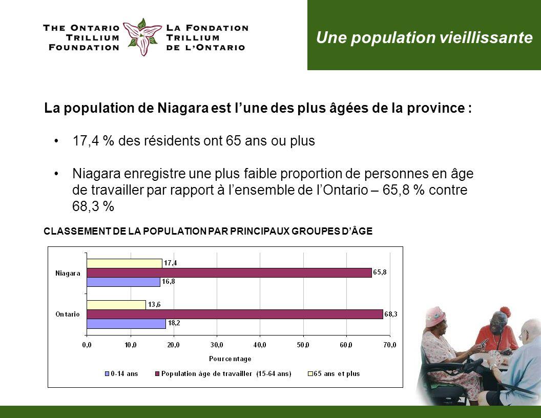 La population de Niagara est lune des plus âgées de la province : 17,4 % des résidents ont 65 ans ou plus Niagara enregistre une plus faible proportion de personnes en âge de travailler par rapport à lensemble de lOntario – 65,8 % contre 68,3 % Une population vieillissante CLASSEMENT DE LA POPULATION PAR PRINCIPAUX GROUPES DÂGE