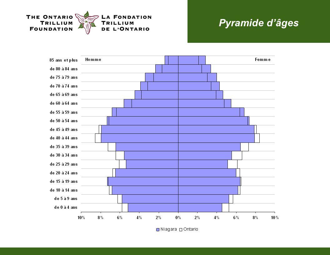 Pyramide dâges
