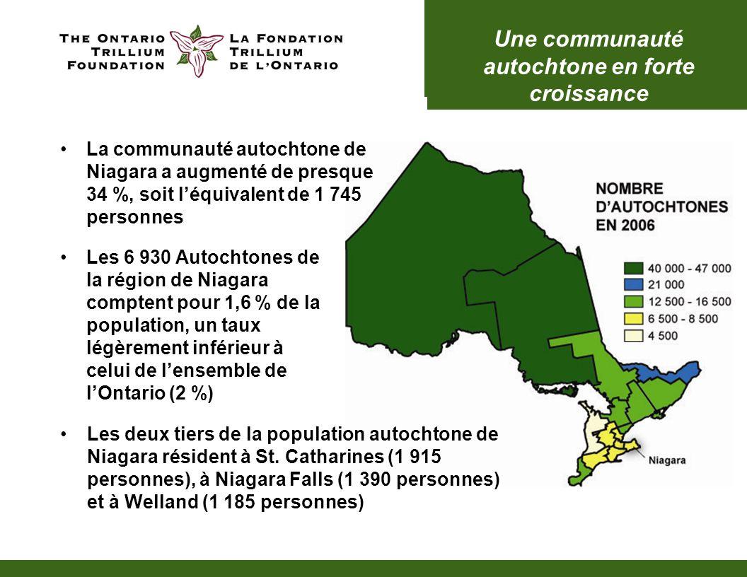 Une communauté autochtone en forte croissance La communauté autochtone de Niagara a augmenté de presque 34 %, soit léquivalent de 1 745 personnes Les deux tiers de la population autochtone de Niagara résident à St.