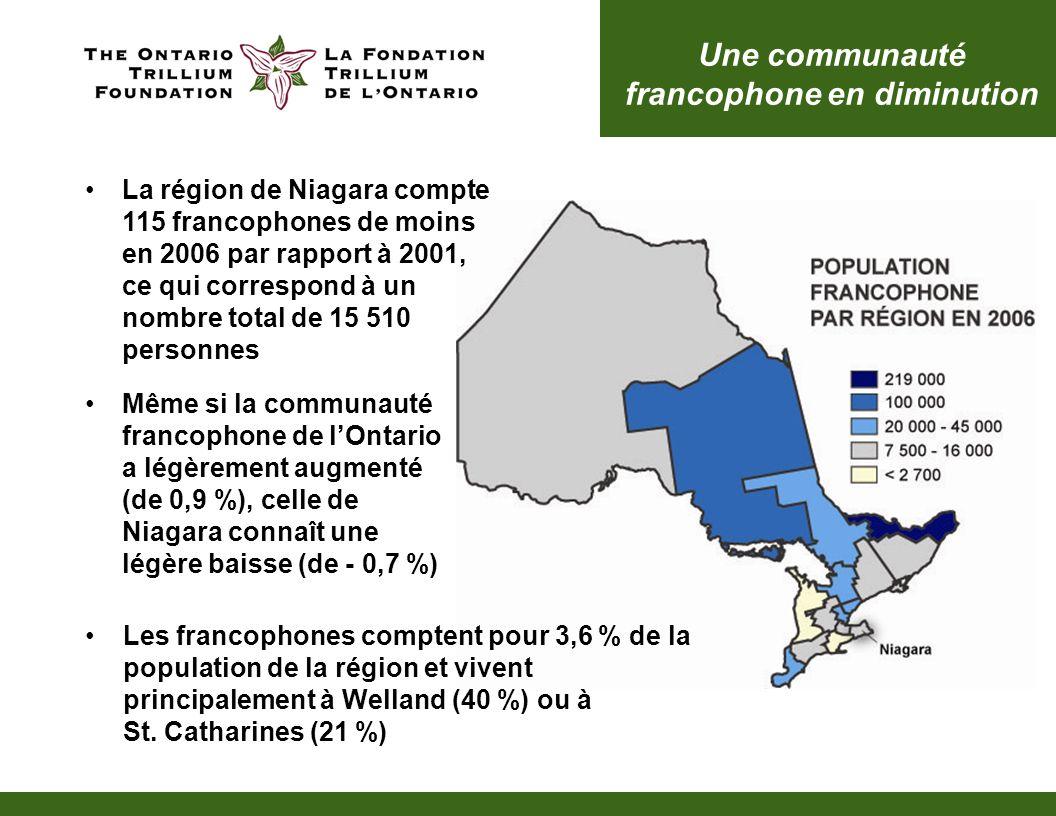 Une communauté francophone en diminution La région de Niagara compte 115 francophones de moins en 2006 par rapport à 2001, ce qui correspond à un nombre total de 15 510 personnes Les francophones comptent pour 3,6 % de la population de la région et vivent principalement à Welland (40 %) ou à St.