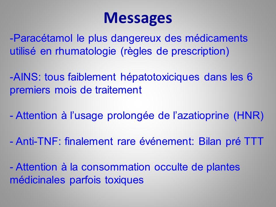 Messages -Paracétamol le plus dangereux des médicaments utilisé en rhumatologie (règles de prescription) -AINS: tous faiblement hépatotoxiciques dans