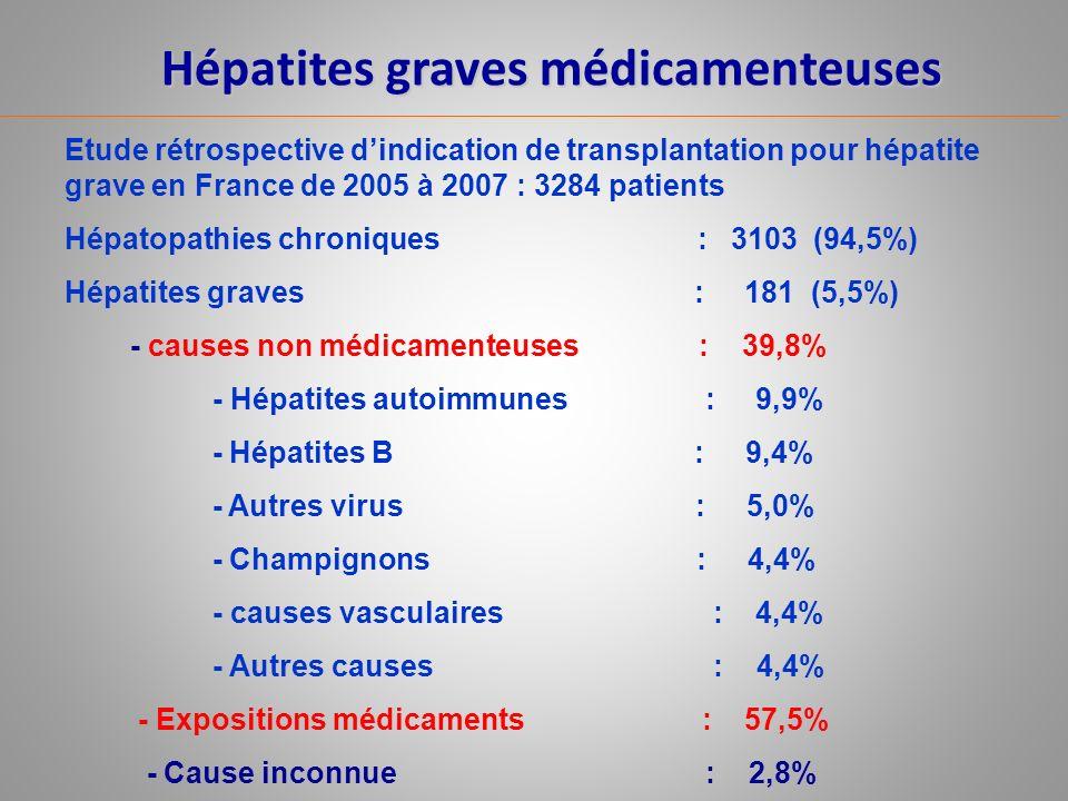 Hépatites graves médicamenteuses Etude rétrospective dindication de transplantation pour hépatite grave en France de 2005 à 2007 : 3284 patients -Expositions médicaments : 104/181 (57,5%) - Intoxication volontaire : 32 (18,2%) - paracétamol : 31 cas - autres médicaments : 1 cas - Médicaments sans intoxication volontaire avec imputabilité classée possible/probable : 50 / 72 cas - paracétamol : 24 cas (48%) - AINS 12 cas (24%) Rôle paracétamol/ total Hépatites graves: 31,2 %