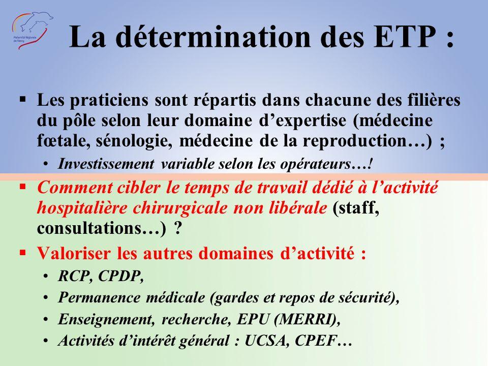 La détermination des ETP : Les praticiens sont répartis dans chacune des filières du pôle selon leur domaine dexpertise (médecine fœtale, sénologie, médecine de la reproduction…) ; Investissement variable selon les opérateurs….