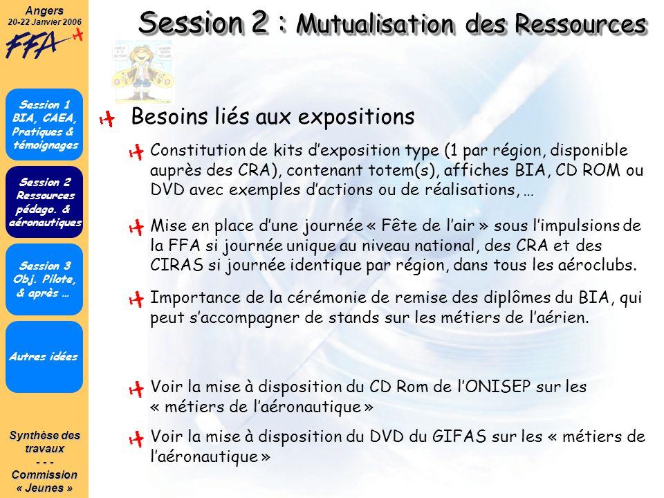 Synthèse des travaux - - - Commission« Jeunes »Angers 20-22 Janvier 2006 Session 2 : Mutualisation des Ressources Autres idées Session 1 BIA, CAEA, Pratiques & témoignages Session 2 Ressources pédago.