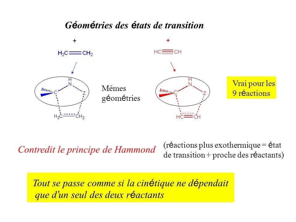 G é om é tries des é tats de transition Contredit le principe de Hammond Mêmes g é om é tries (r é actions plus exothermique = é tat de transition + p