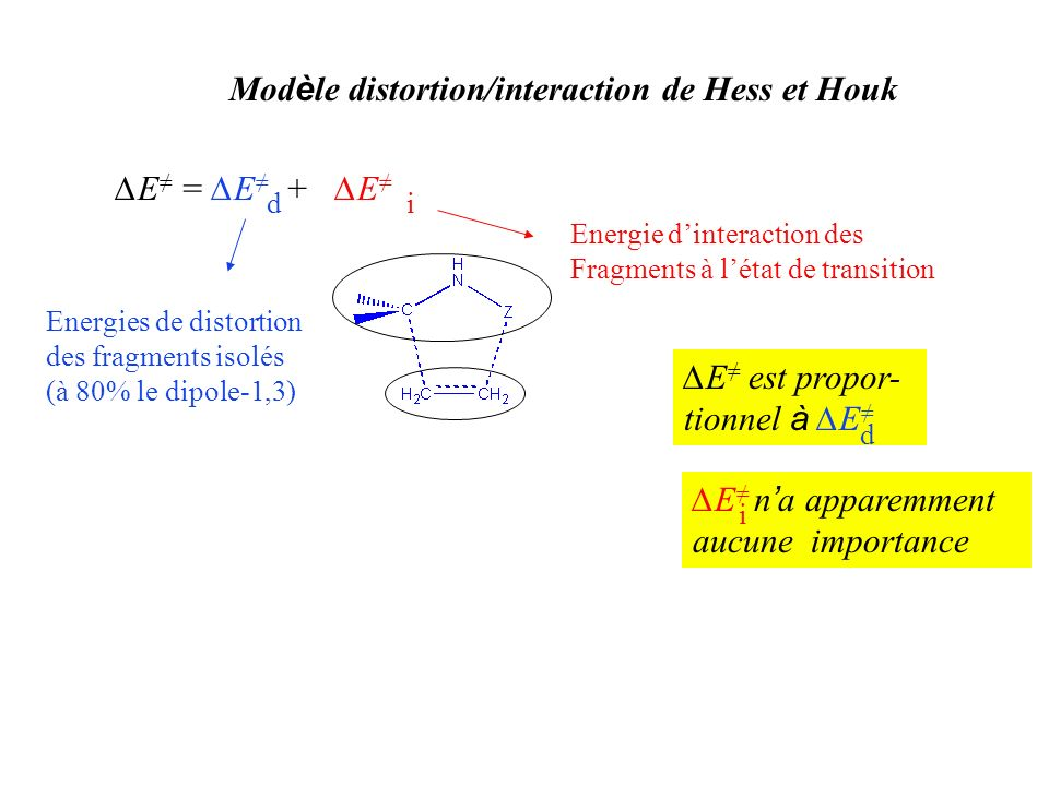 Mod è le distortion/interaction de Hess et Houk E = E + E di Energies de distortion des fragments isolés (à 80% le dipole-1,3) Energie dinteraction de