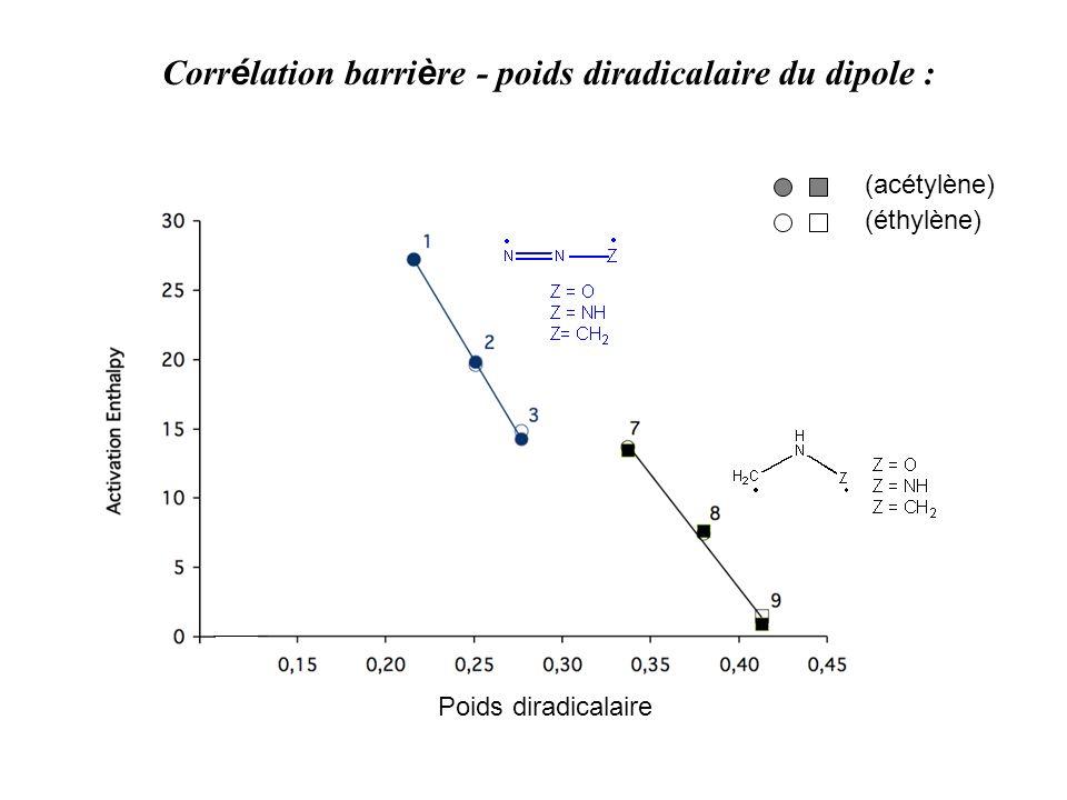 Corr é lation barri è re - poids diradicalaire du dipole : Poids diradicalaire (acétylène) (éthylène)